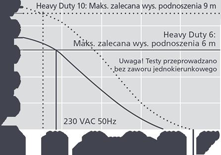 Pompka skroplin Aspen Heavy Duty wykres