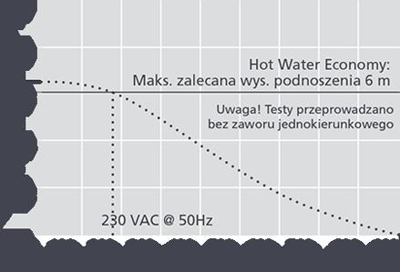 Pompka-skroplin Aspen Hot Water Economy wykres