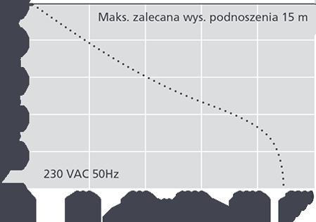 Pompka skroplin Aspen Hot Water Heavy Duty wykres
