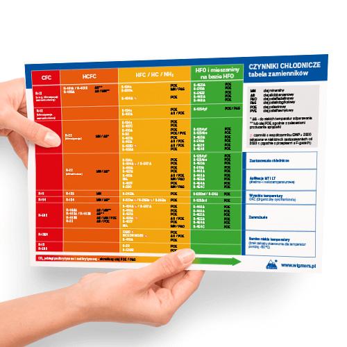 Tabela zamienników czynników chłodniczych